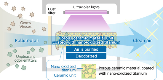 photocatalyst deodorization device IMAGE